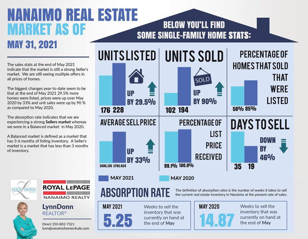 May Nanaimo Real Estate Market