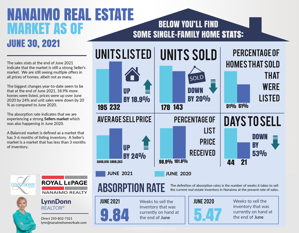 June Nanaimo Real Estate Market