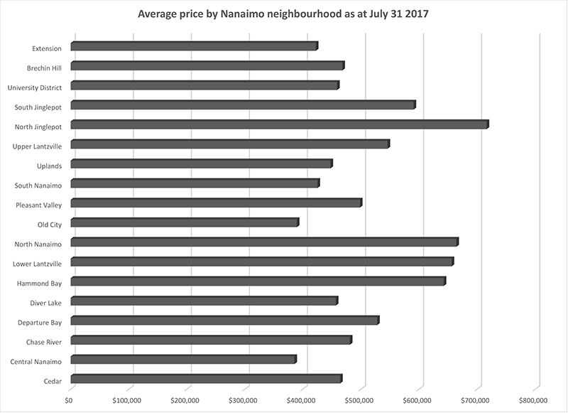 neighbourhoodprices-july2017.png