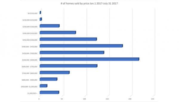 Nanaimo Real Estate market as at July 31 2017