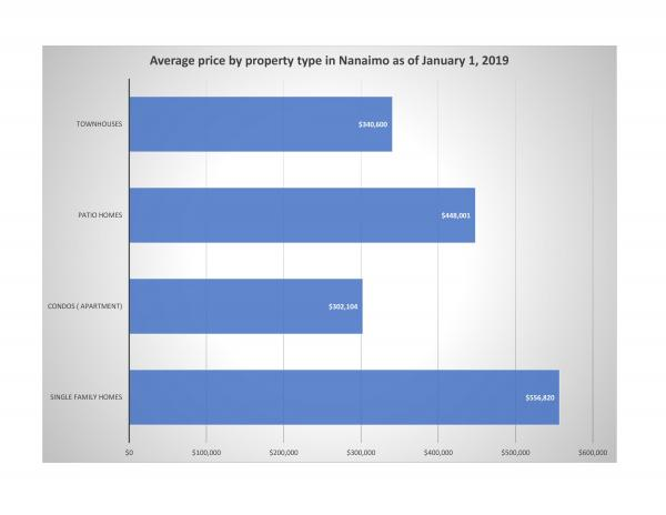 Average price by property type in Nanaimo